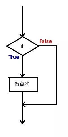 if流程图